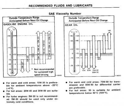 S13 Oil recommendations.jpg